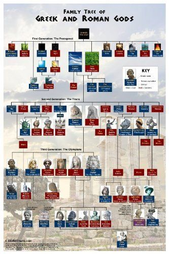 Greek & Roman Gods Family tree 2nd version: