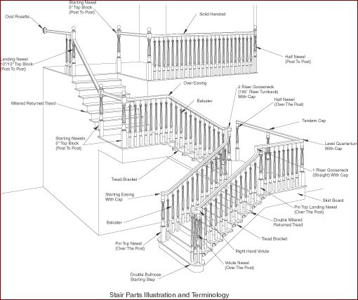 homeowner imformation stair parts inc offering the. Black Bedroom Furniture Sets. Home Design Ideas