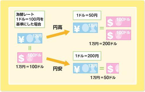 特亜ボイス: 韓国企業が悲鳴!円安で相次ぎ業績不振に=韓国ネット「円安歓迎!」「国がどうなろうと関係ない!」