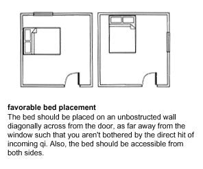 Feng shui bed placement favorable bed placement for Feng shui back door