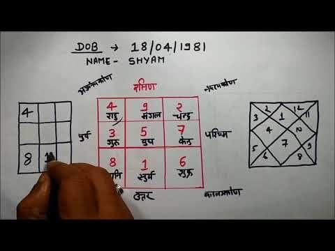 Shyam Agrawal Astrologer
