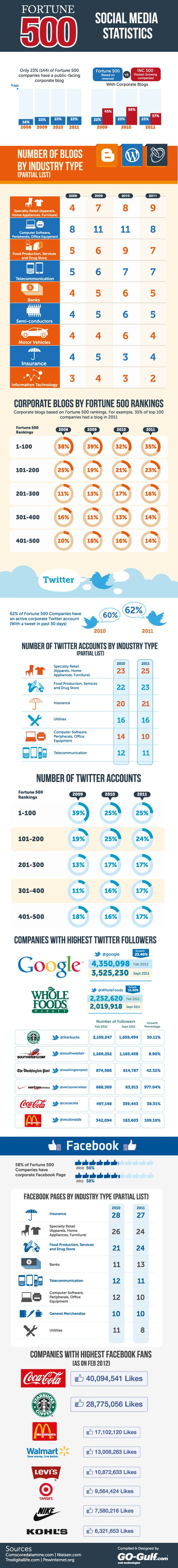 TIL More Fortune 500 Companies are on Twitter than Facebook