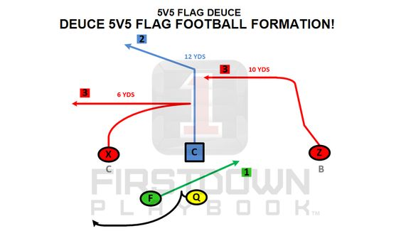 Deuce Is A Firstdown Playbook 5v5 Flag Football Formation Approved By Usa Football Https Firstdownplay Flag Football Flag Football Plays Football Formations