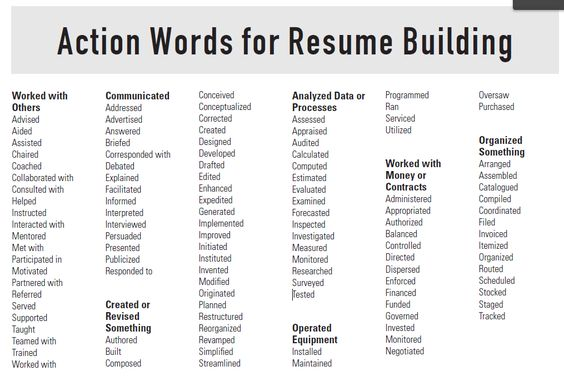 Resume Building Tips Action Words for Resume Building, power - resume key phrases