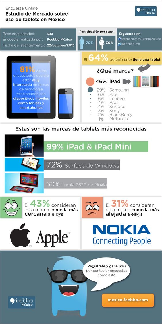 Cómo se usan la tablets en México #infografia #infographic #tablets