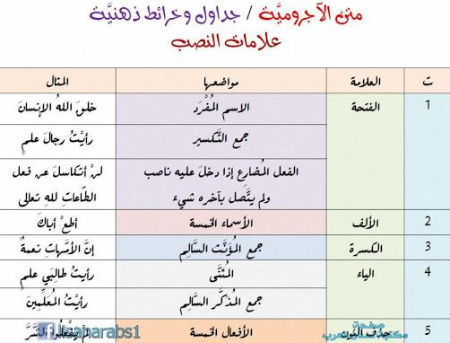 Pin By Mno0or On لغتي Math Bullet Journal Signs
