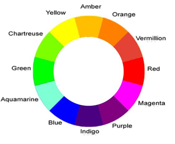 colors of the rainbow names. image gallery indigo colour in rainbow colors of the names