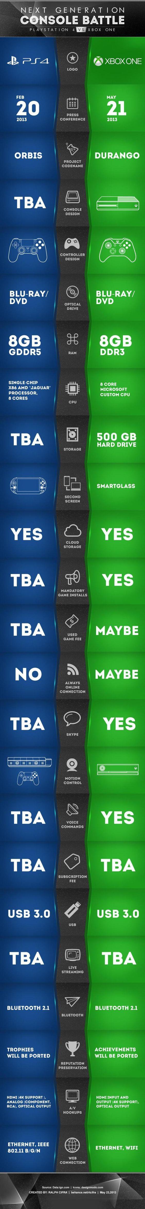 Principales diferencias entre PS4 y Xbox One #infografia