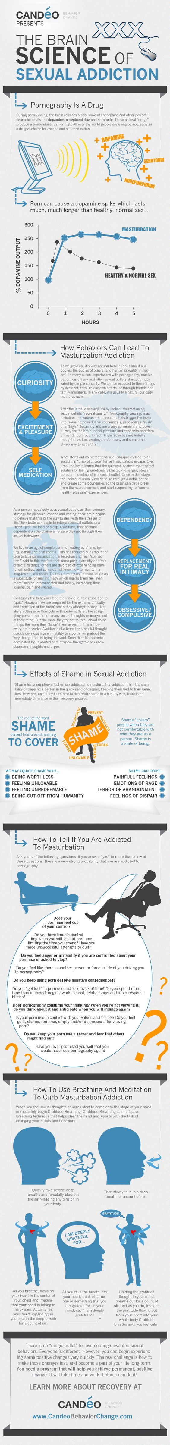The Science of Sexual Addiction - Infographic