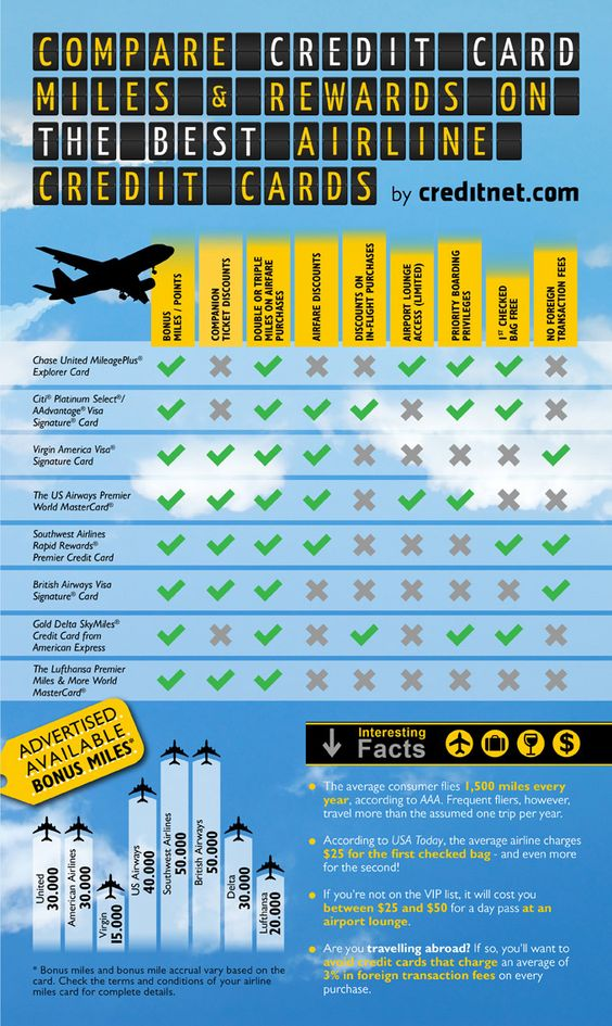 Credit Card Infographic Best Airline Credit Cards Airline Credit Cards Travel Credit Cards