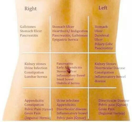 Right & Left 20 pain in your stomach areas