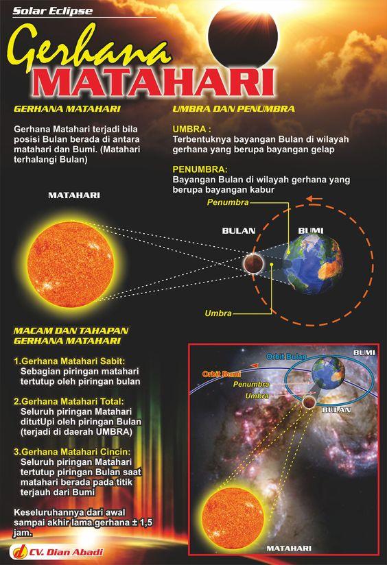 Poster Pendidikan Peraga Gerhana Matahari