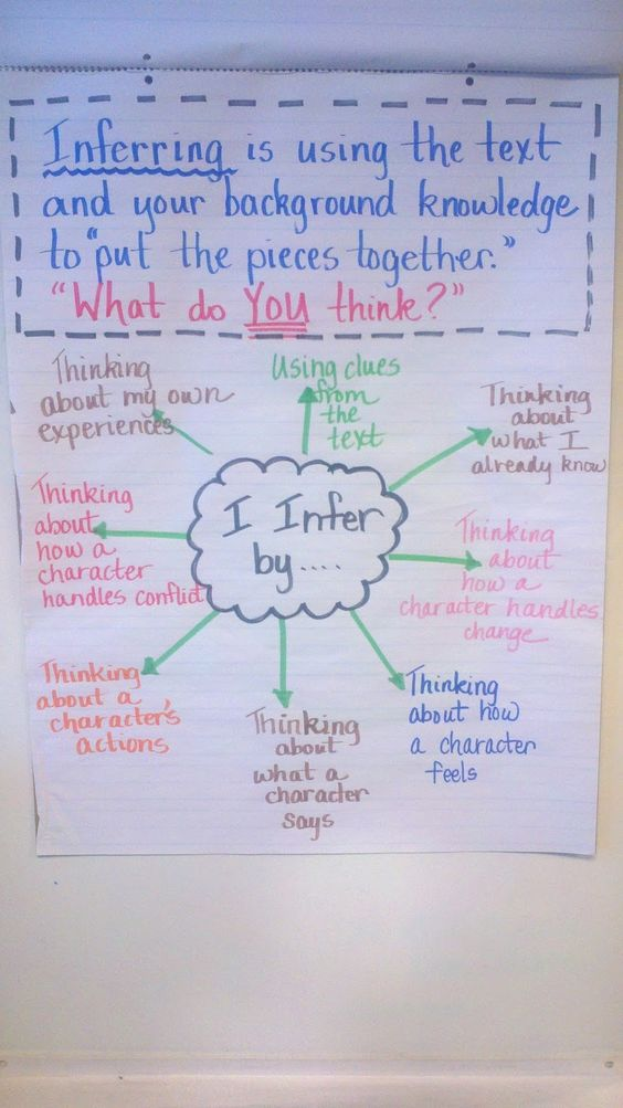 Use puzzle pieces - Inferring Anchor Chart Fifth grade Standards addressed by using this chart: Quote accurately from a text when explaining what the text says explicitly and when drawing inferences from the text.