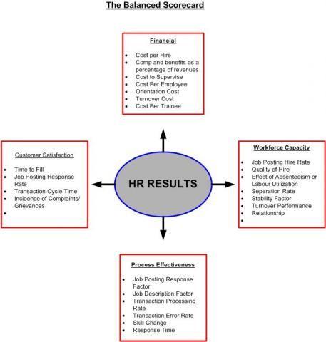 management change dissertation