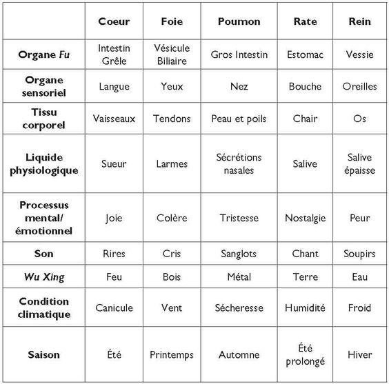 La conception des maladies de tiédeur dans la médecine chinoise - Cairn.info