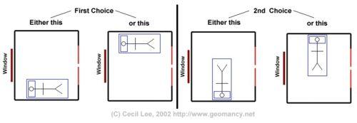 Effektive Feng Shui Bett Ausrichtung – richtige ...