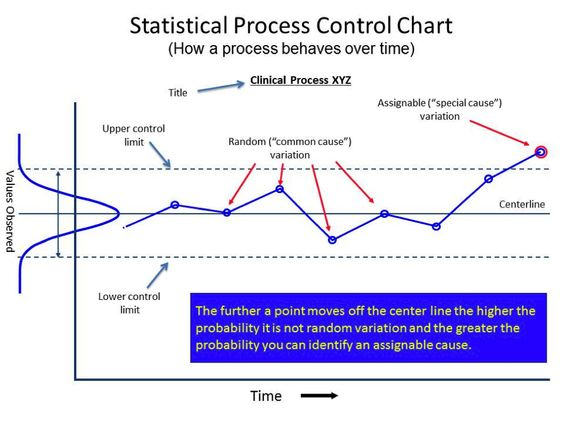 Determine clinical interventions process control chart Lean - control chart