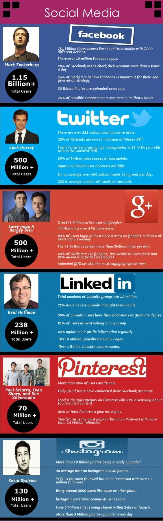 All about #Social #Media..
