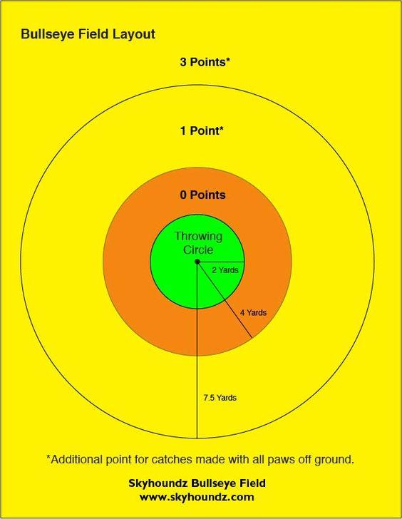 bullseye diagram   cool stuff for dogs   pinterestbullseye diagram