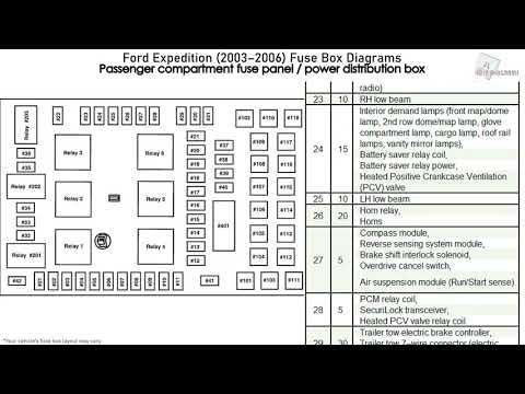 Ford Expedition 2003 2006 Fuse Box Diagrams Youtube In 2020 Ford Expedition Fuse Box Expedition