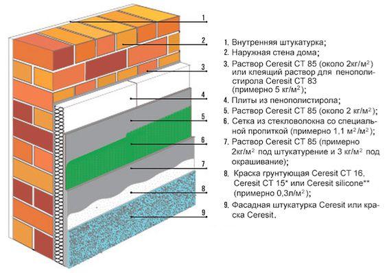 Утепление фасадов в Одессе и Киеве