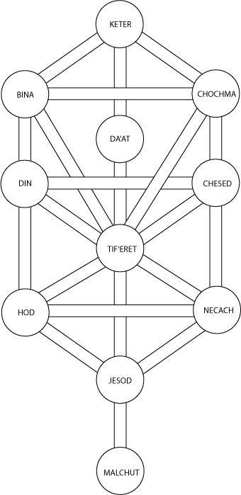 Cábala Judaica del Árbol de la Vida de 10 Sefirot, a través del cual el divino Ein Sof irreconocible se manifiesta la Creación