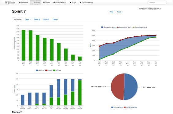 Burndown Chart Sprint Overview Includes The Typical Burndown Chart - ms project burndown chart