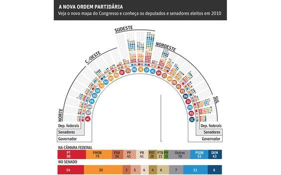 Veja o novo mapa do Congresso e conheça a distribuição partidária (FSP_1003)
