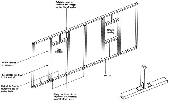 Stud Wall Construction Details : Stud wall timber frame for construction