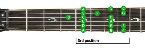 Guitar Scales Lesson: Position 3