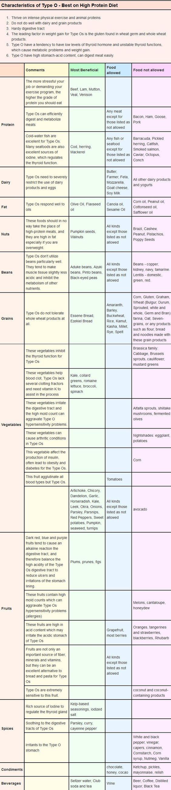 #BloodTypediet Blood type O Diet Food List  http://slimcelebrity.com/diets/blood-type-o-diet-food-list/