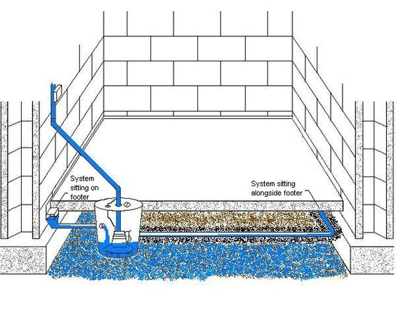 French Drain French And Illustrations On Pinterest