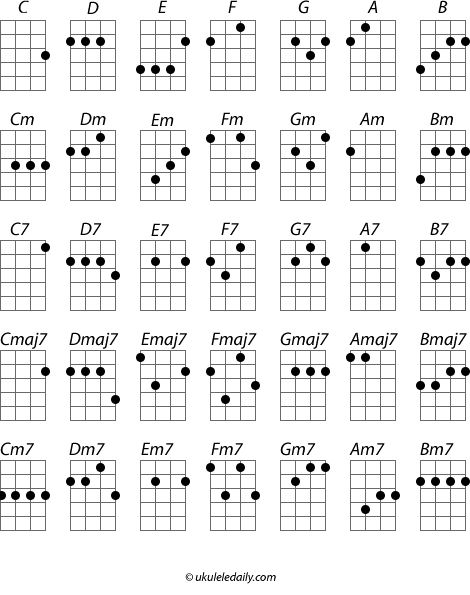 Ukelele chord chart. Going to need this when my ukulele comes in the mail!! Can't wait!