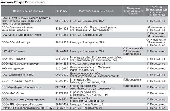"""Луценко об офшорах Порошенко: """"Это не приносило никаких убытков для бюджета Украины"""" - Цензор.НЕТ 5090"""