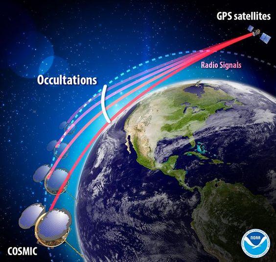 Resultado de imagen de radio occultation (RO)