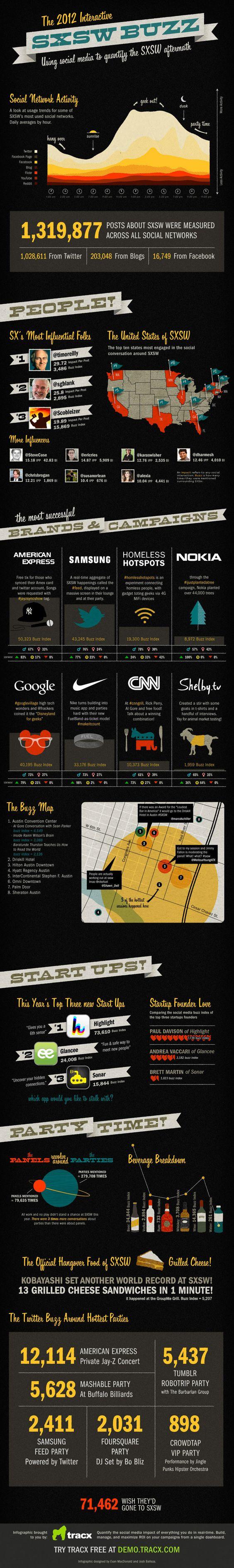 #SXSW Buzz: Using Social Media to Quantify the SXSW Aftermath