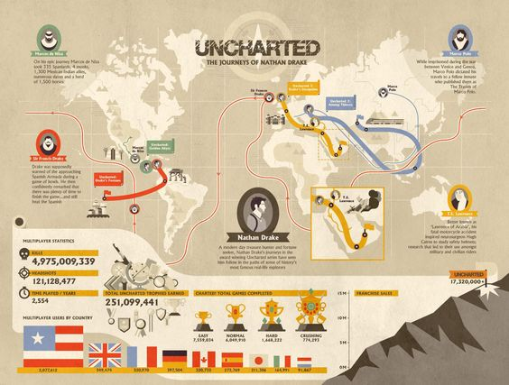 Wonder where Nathan Drake killed millions of pirates? Sony released a great #Uncharted infographic.