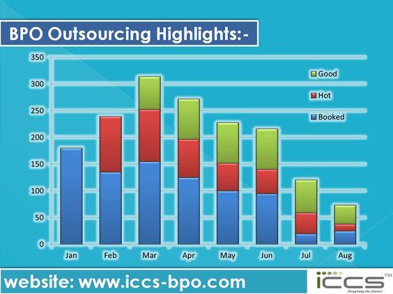 BPO Outsourcing Highlights For more info, visit: http://www.iccs-bpo.com/