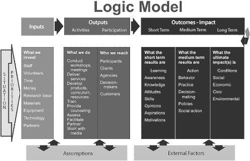 INPUT, PROCESS, OUTPUT  - logic model template