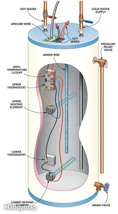 troubleshoot electric water heater