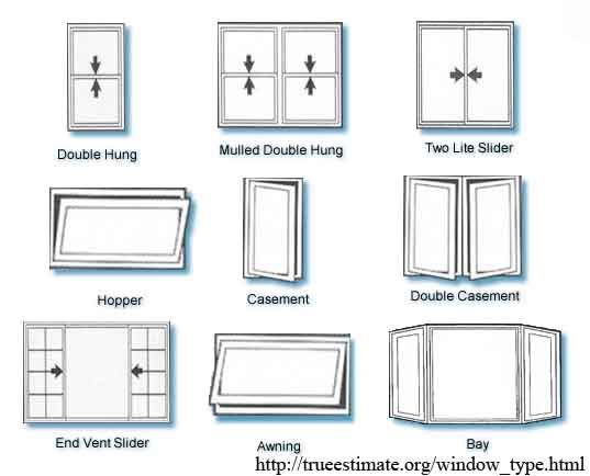 Window types architecture window types drafting for Different types of house windows