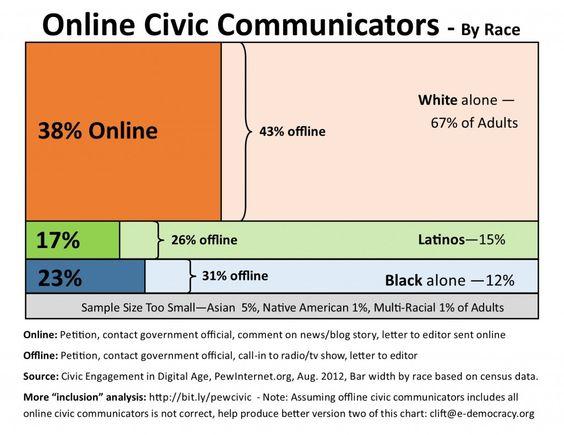 Online Civic Communicators Chart