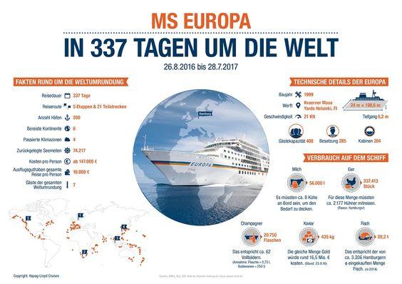 MS EUROPA Weltumrundung Infografik
