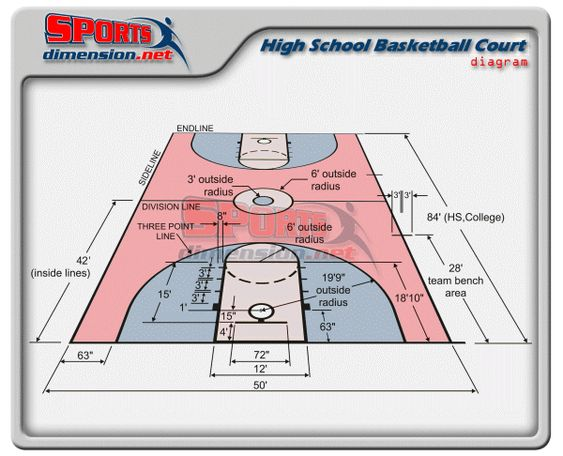 High school basketball court dimensions diagram lib for Size of half court basketball court