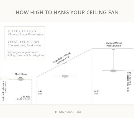 Ceiling Fan Size Guide How To Measure And Size A Fan For Any Room Ceiling Fan Ceiling Fan Size Ceiling