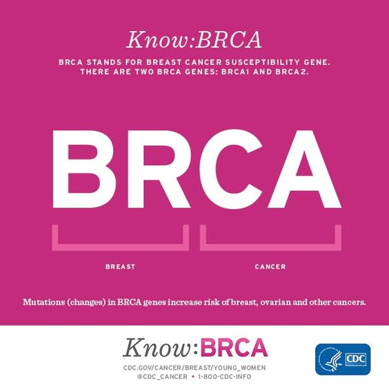 BRCA stands for breast cancer susceptibility gene. There are two BRCA genes:BRCA1 and BRCA2. Mutations (changes) in BRCA genes increase risk of breast, ovarian, and other cancers.