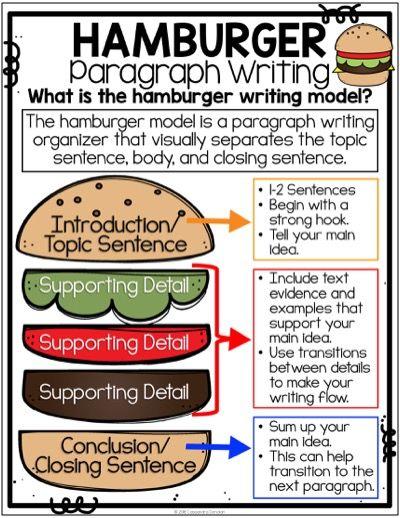 Hamburger Paragraph Writing Anchor Chart Hamburger Paragraph Writing Poster Hamburger Model Teaching Paragraph Writing Teaching Paragraphs Teaching Writing