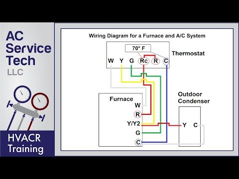 Thermostat Wiring To A Furnace And Ac Unit Color Code How It Works Diagram Youtube In 2020 Thermostat Wiring Hvac Design Refrigeration And Air Conditioning
