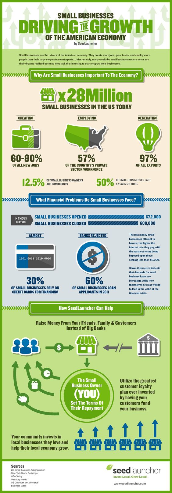 Small Businesses Fuel the American Economy Infographic