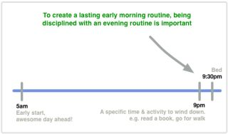 Create a morning routine - and stick to it! Waking up 15 minutes before you have to leave for work is so early 20s